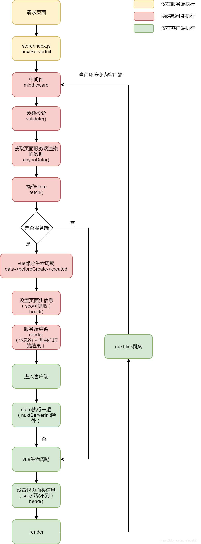 Vue SSR框架Nuxt使用小记